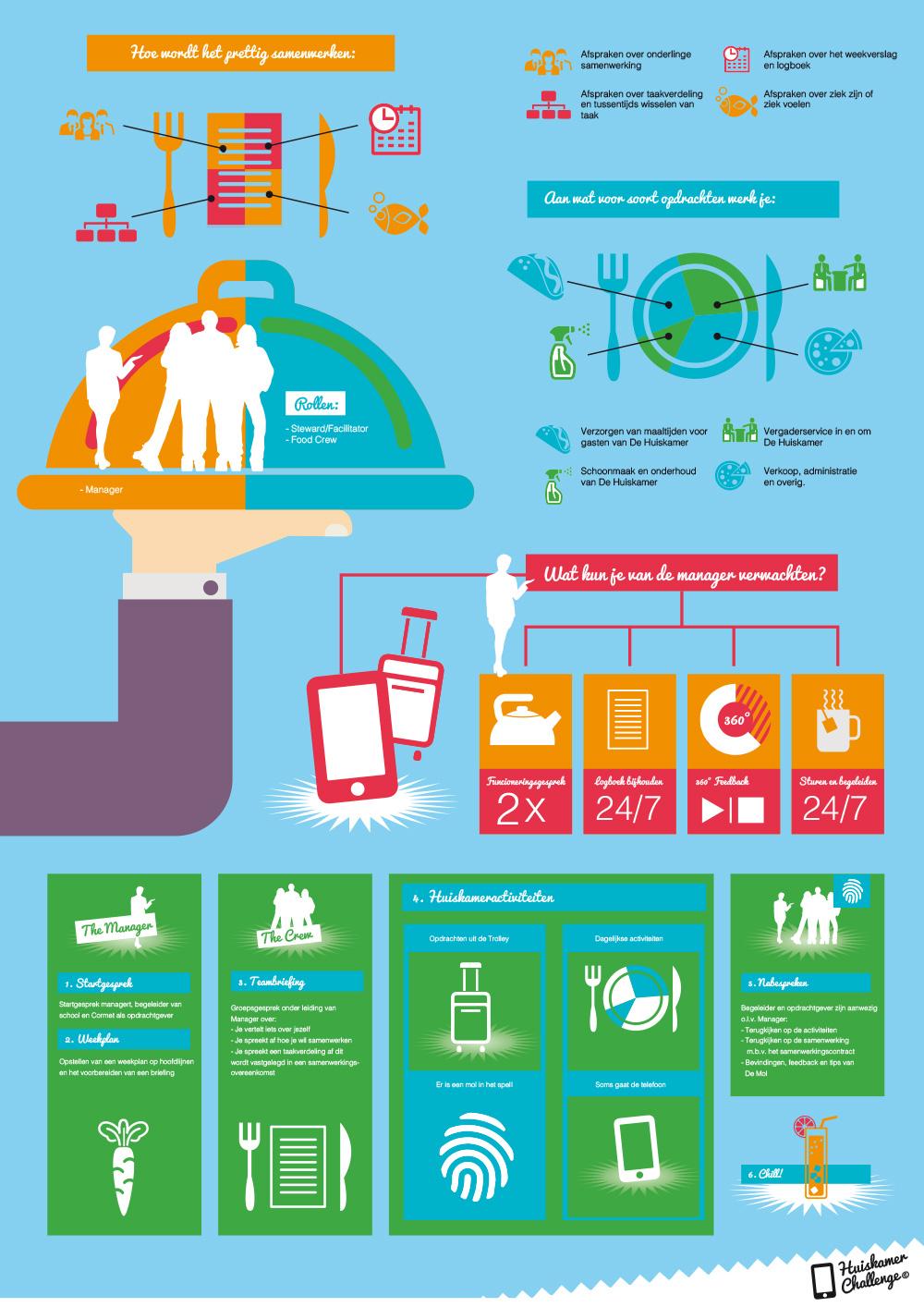 HuiskamerChallenge-infographic